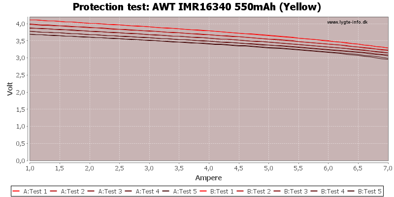 AWT%20IMR16340%20550mAh%20(Yellow)-TripCurrent