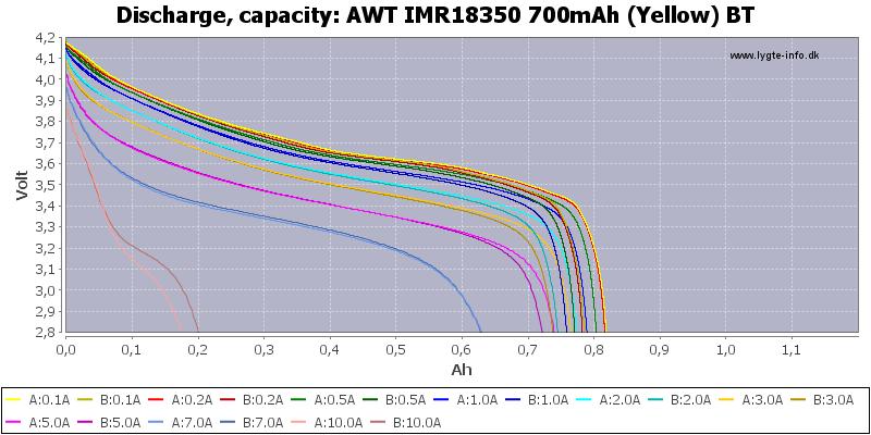 AWT%20IMR18350%20700mAh%20(Yellow)%20BT-Capacity