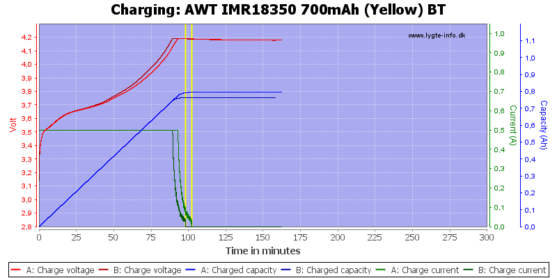 AWT%20IMR18350%20700mAh%20(Yellow)%20BT-Charge