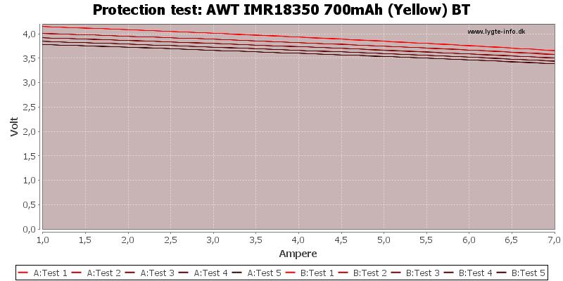 AWT%20IMR18350%20700mAh%20(Yellow)%20BT-TripCurrent