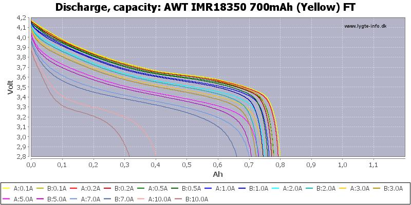 AWT%20IMR18350%20700mAh%20(Yellow)%20FT-Capacity