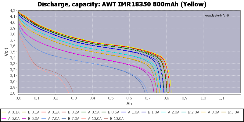 AWT%20IMR18350%20800mAh%20(Yellow)-Capacity