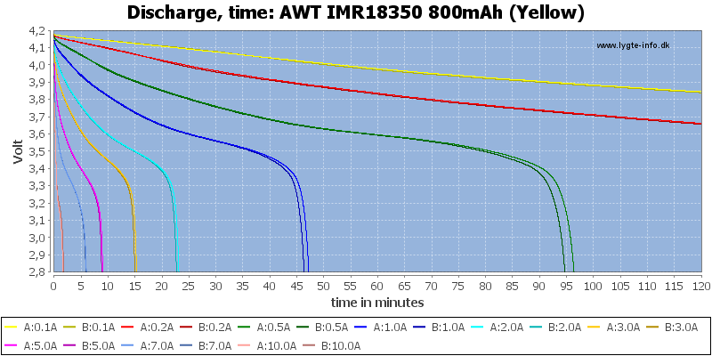 AWT%20IMR18350%20800mAh%20(Yellow)-CapacityTime