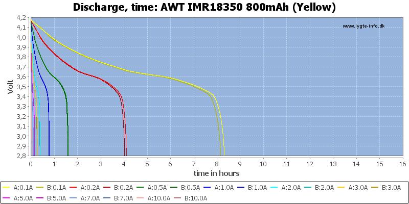 AWT%20IMR18350%20800mAh%20(Yellow)-CapacityTimeHours