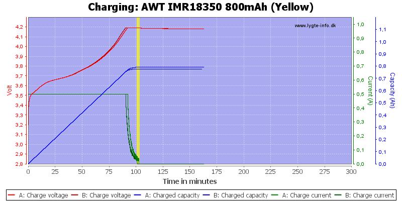 AWT%20IMR18350%20800mAh%20(Yellow)-Charge