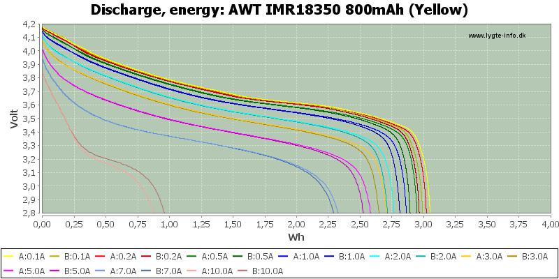 AWT%20IMR18350%20800mAh%20(Yellow)-Energy