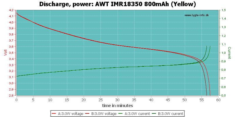 AWT%20IMR18350%20800mAh%20(Yellow)-PowerLoadTime