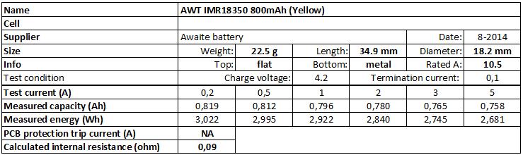 AWT%20IMR18350%20800mAh%20(Yellow)-info