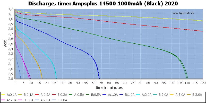 Ampsplus%2014500%201000mAh%20(Black)%202020-CapacityTime