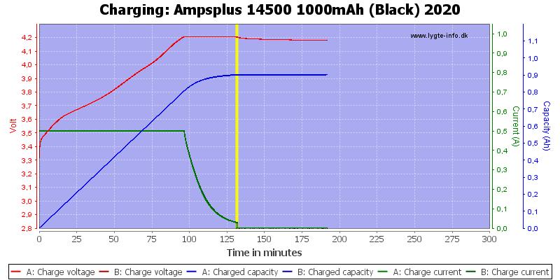 Ampsplus%2014500%201000mAh%20(Black)%202020-Charge