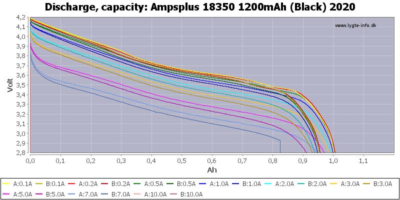 Ampsplus%2018350%201200mAh%20(Black)%202020-Capacity