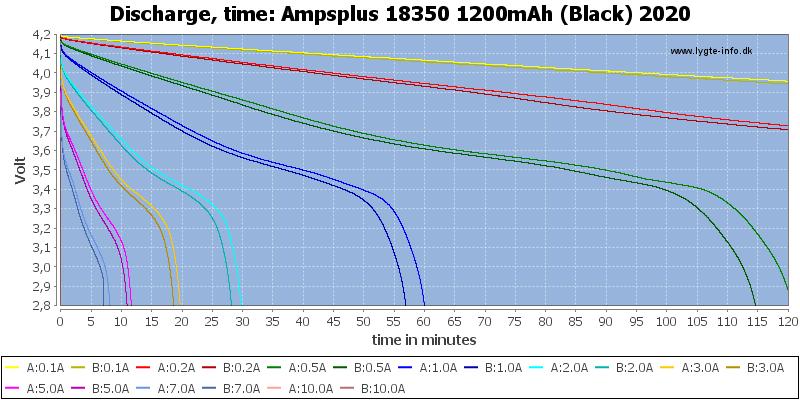 Ampsplus%2018350%201200mAh%20(Black)%202020-CapacityTime