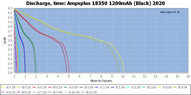Ampsplus%2018350%201200mAh%20(Black)%202020-CapacityTimeHours