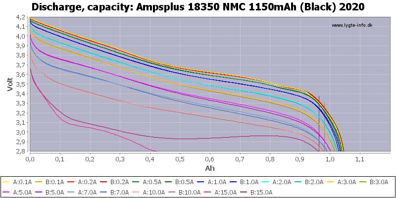 Ampsplus%2018350%20NMC%201150mAh%20(Black)%202020-Capacity