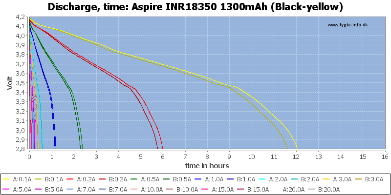 Aspire%20INR18350%201300mAh%20(Black-yellow)-CapacityTimeHours