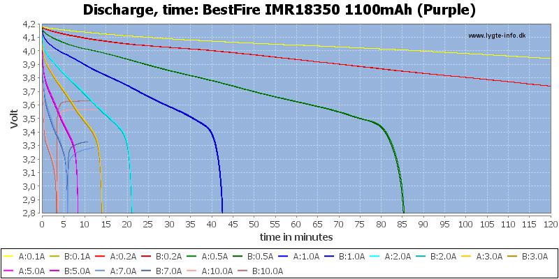 BestFire%20IMR18350%201100mAh%20(Purple)-CapacityTime