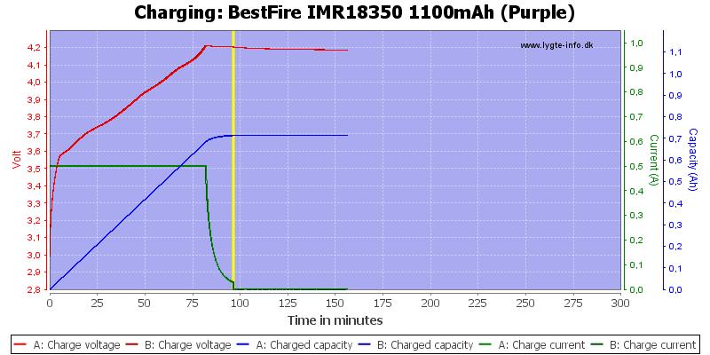 BestFire%20IMR18350%201100mAh%20(Purple)-Charge