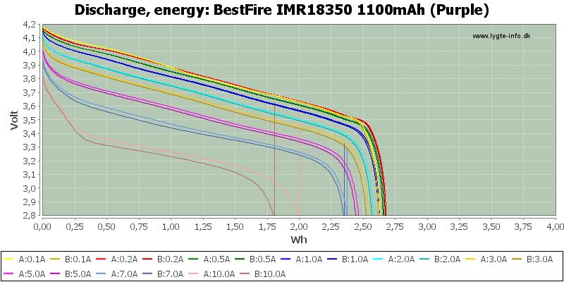 BestFire%20IMR18350%201100mAh%20(Purple)-Energy