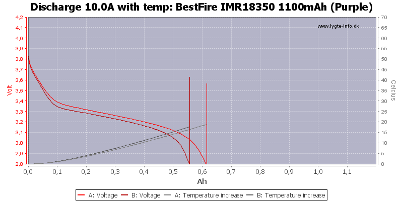 BestFire%20IMR18350%201100mAh%20(Purple)-Temp-10.0