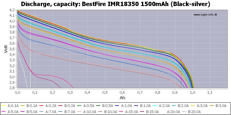 BestFire%20IMR18350%201500mAh%20(Black-silver)-Capacity