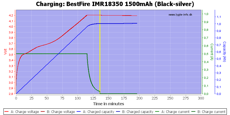 BestFire%20IMR18350%201500mAh%20(Black-silver)-Charge