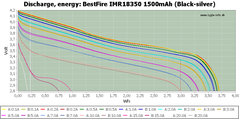 BestFire%20IMR18350%201500mAh%20(Black-silver)-Energy