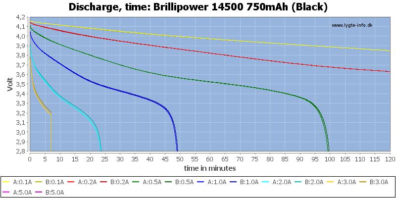 Brillipower%2014500%20750mAh%20(Black)-CapacityTime