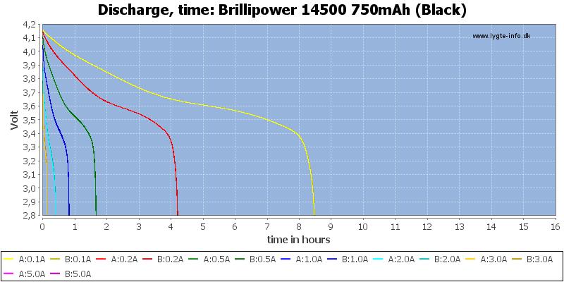 Brillipower%2014500%20750mAh%20(Black)-CapacityTimeHours