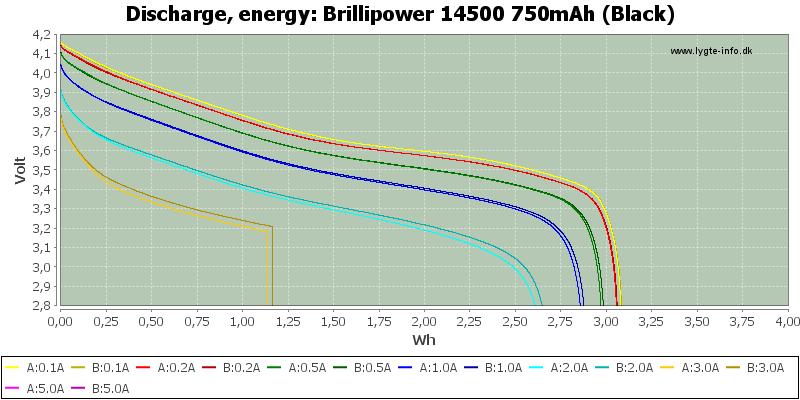 Brillipower%2014500%20750mAh%20(Black)-Energy
