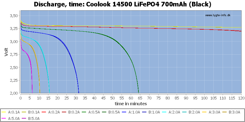 Coolook%2014500%20LiFePO4%20700mAh%20(Black)-CapacityTime