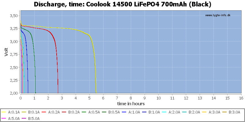 Coolook%2014500%20LiFePO4%20700mAh%20(Black)-CapacityTimeHours