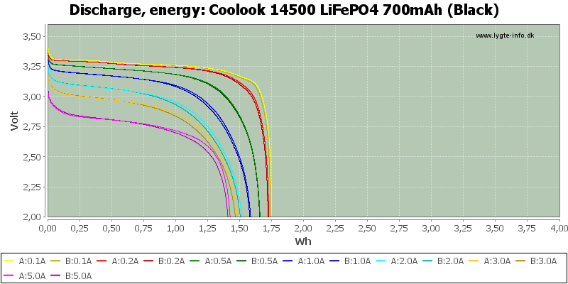 Coolook%2014500%20LiFePO4%20700mAh%20(Black)-Energy