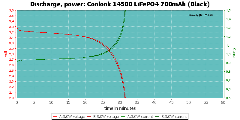 Coolook%2014500%20LiFePO4%20700mAh%20(Black)-PowerLoadTime