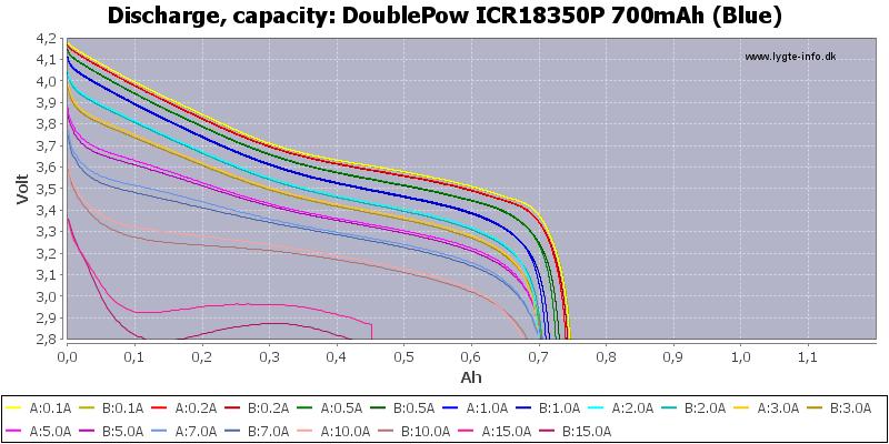 DoublePow%20ICR18350P%20700mAh%20(Blue)-Capacity