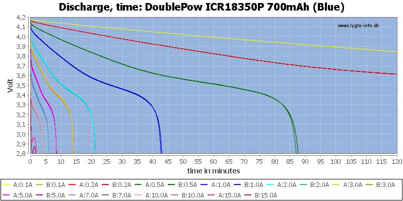 DoublePow%20ICR18350P%20700mAh%20(Blue)-CapacityTime