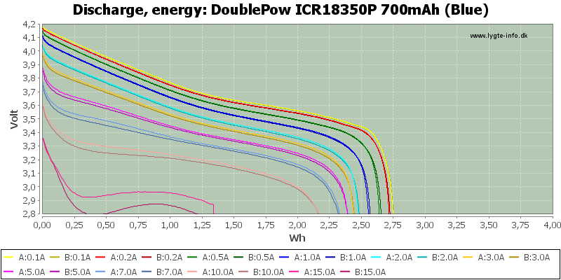DoublePow%20ICR18350P%20700mAh%20(Blue)-Energy