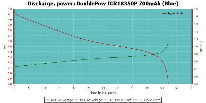 DoublePow%20ICR18350P%20700mAh%20(Blue)-PowerLoadTime