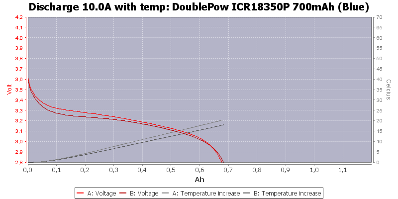 DoublePow%20ICR18350P%20700mAh%20(Blue)-Temp-10.0