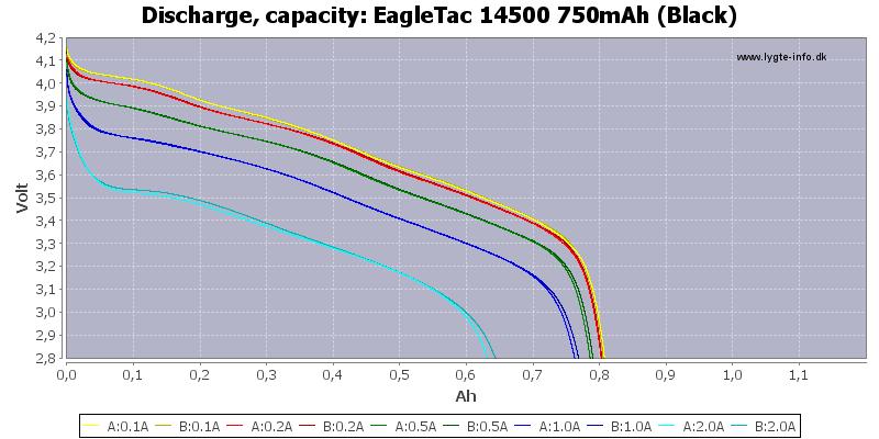EagleTac%2014500%20750mAh%20(Black)-Capacity