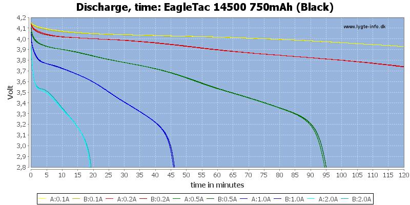 EagleTac%2014500%20750mAh%20(Black)-CapacityTime