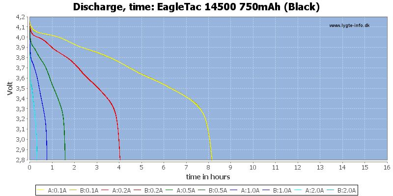EagleTac%2014500%20750mAh%20(Black)-CapacityTimeHours
