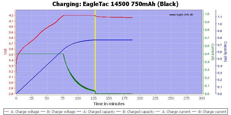 EagleTac%2014500%20750mAh%20(Black)-Charge