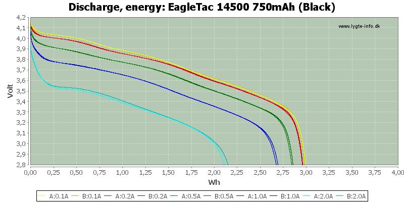 EagleTac%2014500%20750mAh%20(Black)-Energy