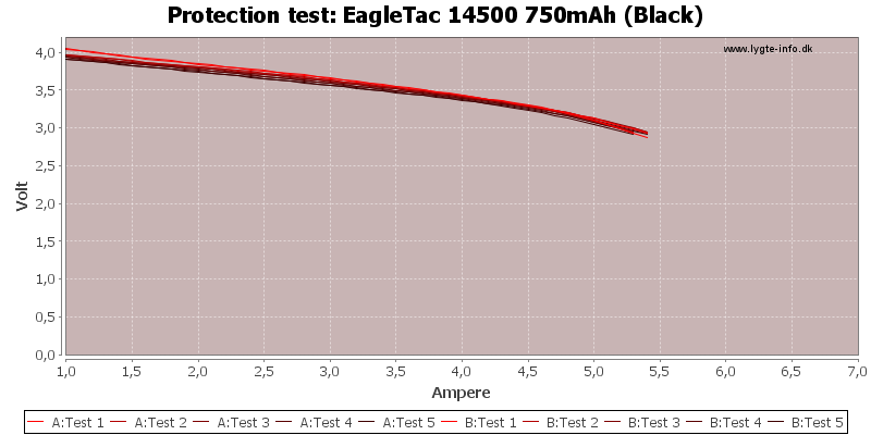 EagleTac%2014500%20750mAh%20(Black)-TripCurrent