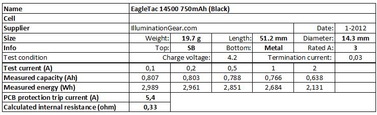 EagleTac%2014500%20750mAh%20(Black)-info