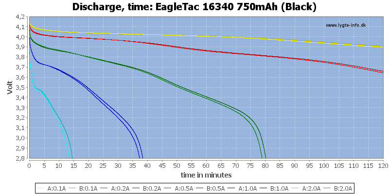 EagleTac%2016340%20750mAh%20(Black)-CapacityTime
