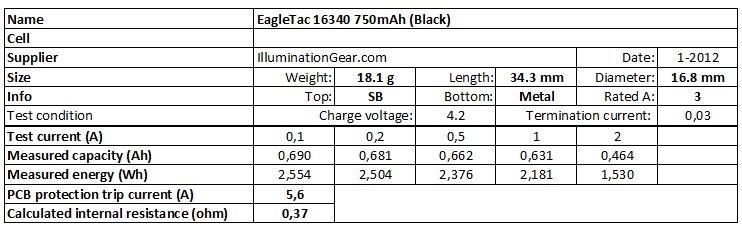 EagleTac%2016340%20750mAh%20(Black)-info