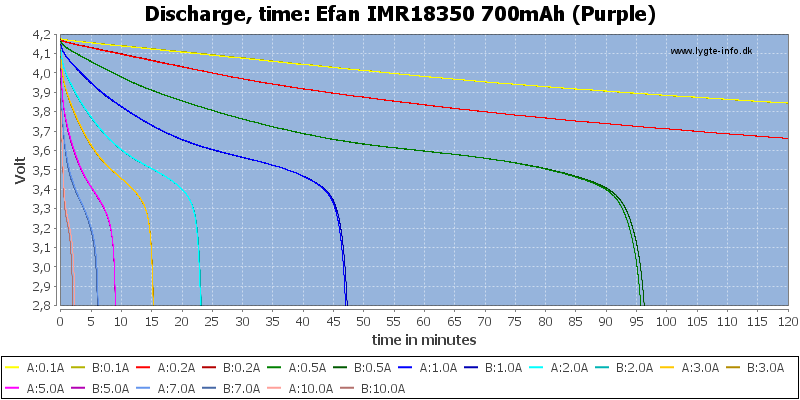 Efan%20IMR18350%20700mAh%20(Purple)-CapacityTime