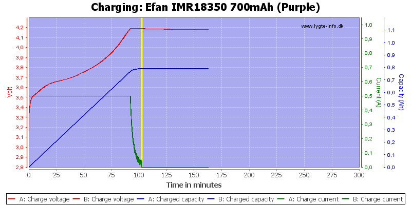 Efan%20IMR18350%20700mAh%20(Purple)-Charge