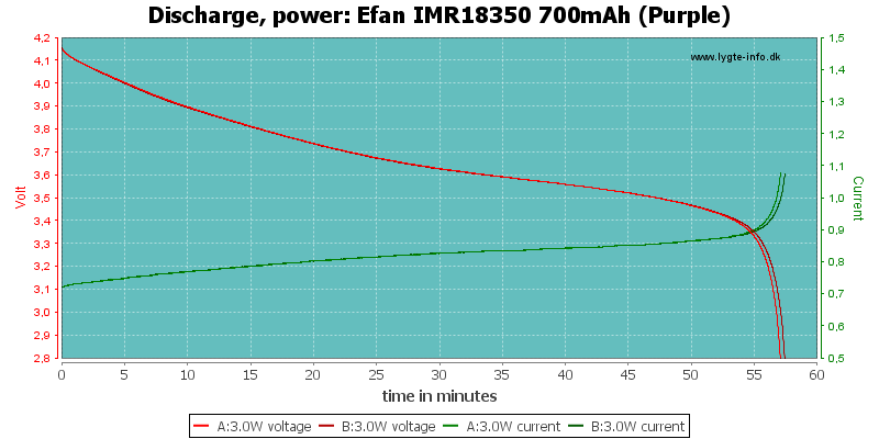 Efan%20IMR18350%20700mAh%20(Purple)-PowerLoadTime